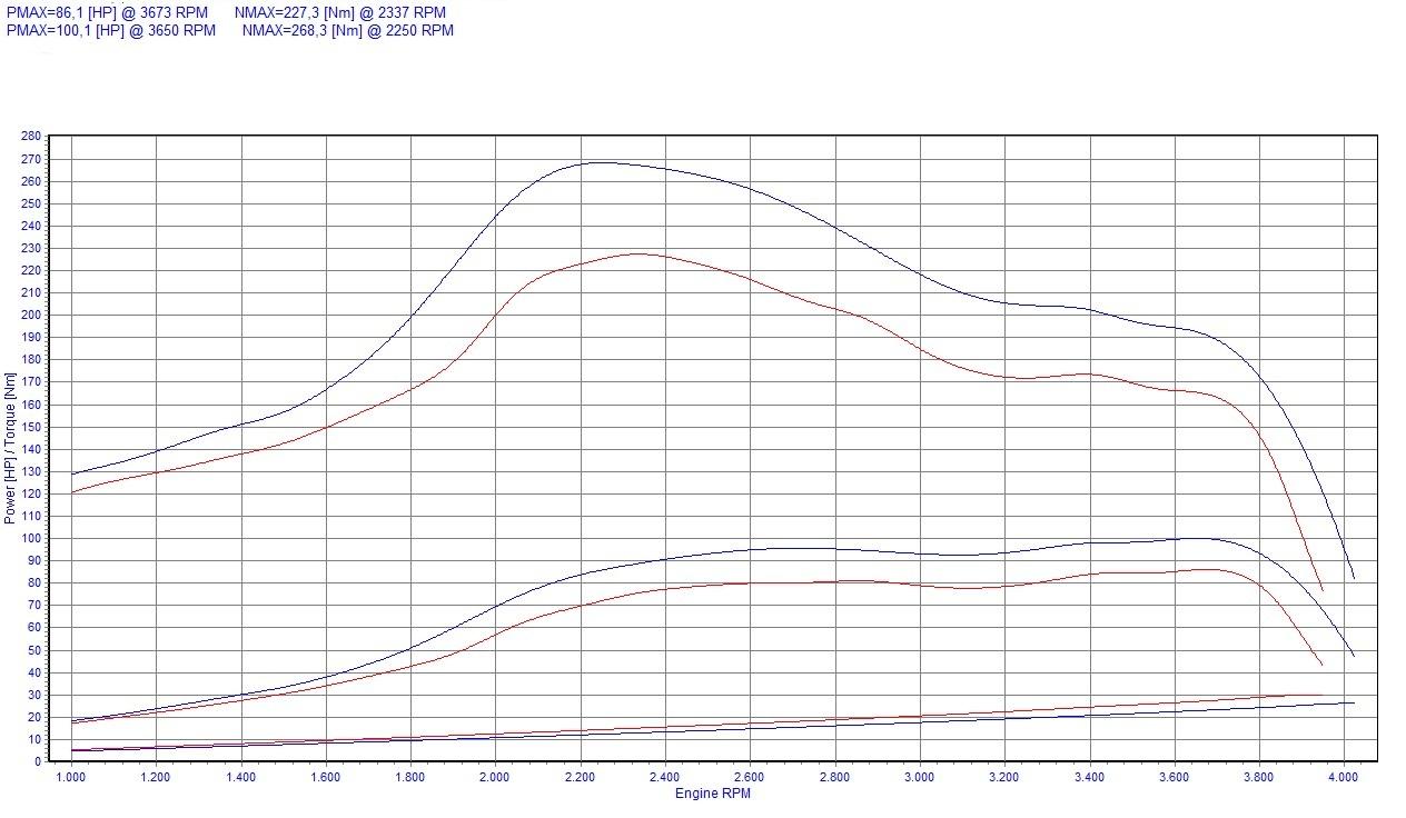 Chip Tuning Renault Master II 2.2 dCi 66kW 89HP