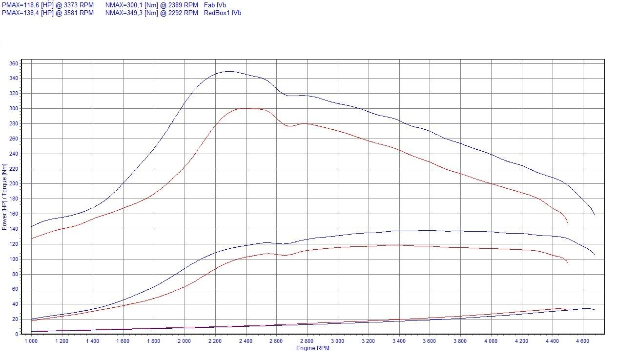 Chip Tuning Alfa Romeo 156 2.4 JTD 100kW 134HP