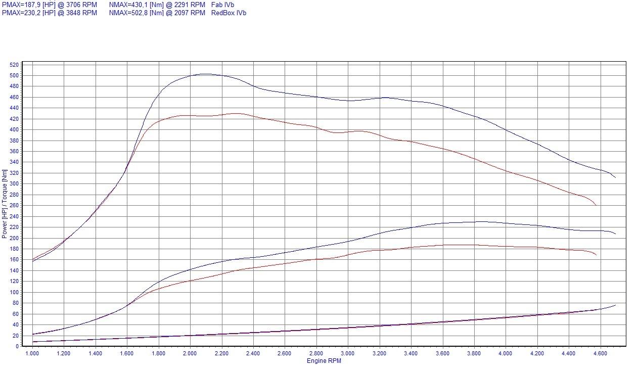 Chip Tuning Fiat Croma 194 2.4 JTD Multijet 147kW 197HP