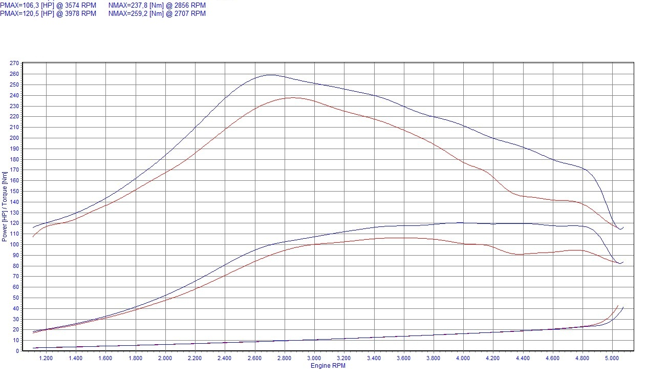 Chip Tuning Nissan Navara D22 2.5 dTi 98kW 131HP