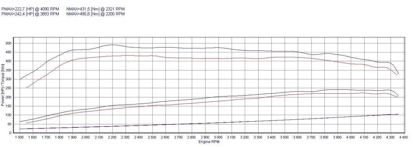 Chip Tuning Volkswagen Phaeton 3.0 TDI 165kW 221HP