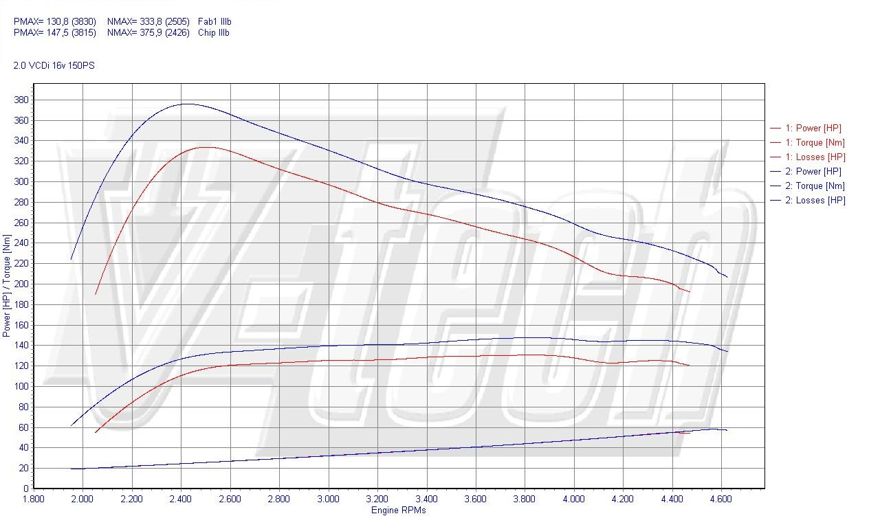 Chip Tuning Chevrolet Cruze 2.0 VCDi 110kW 148HP
