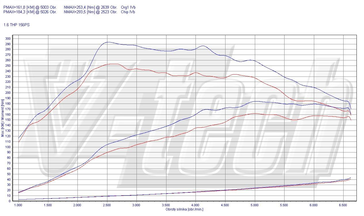 Chip Tuning Citroen C4 II 1.6 THP 115kW 154HP