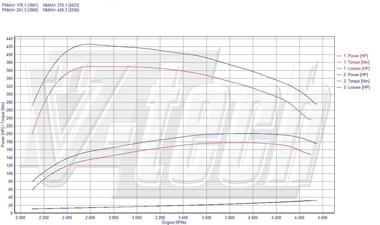 Chip Tuning Volvo V70 II 2.4 D5 136kW 183HP
