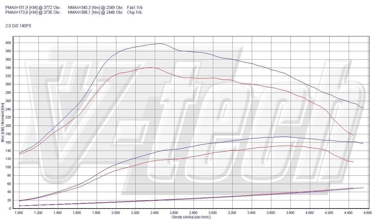 Chip Tuning Mitsubishi Outlander II 2.0 DI-D 103kW 138HP