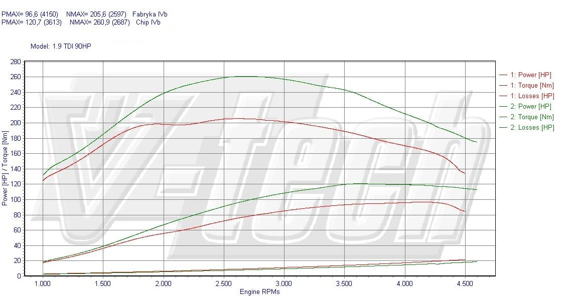 Chip Tuning Seat Leon 1M 1.9 TDI 66kW 89HP