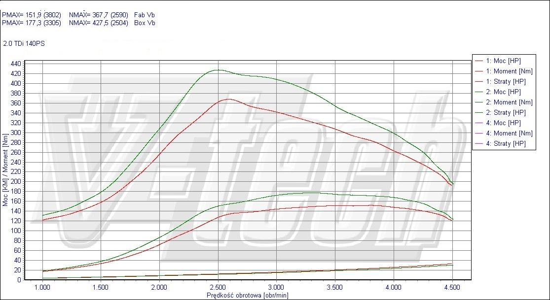 Chip Tuning Volkswagen Passat B6 2.0 TDI 103kW 138HP