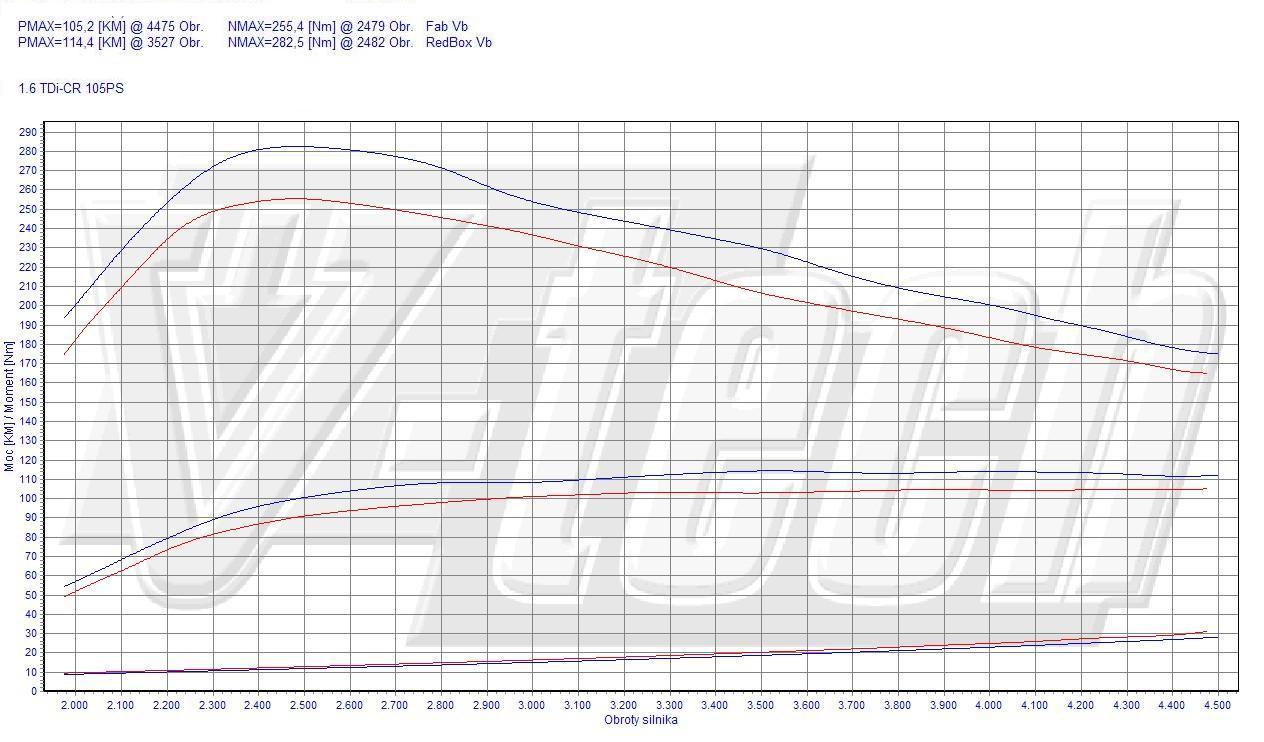Chip Tuning Skoda Roomster 1.6 TDI 77kW 103HP