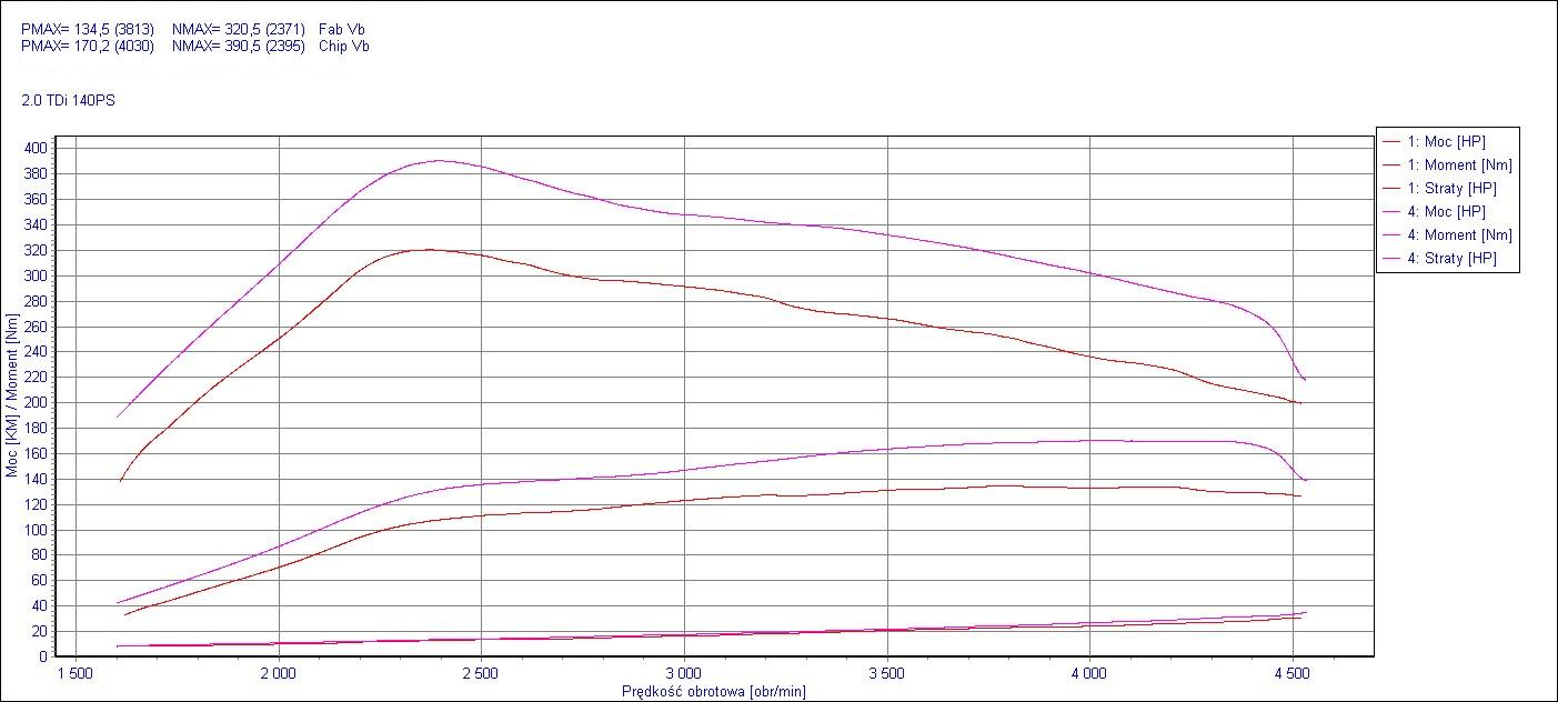 Chip Tuning Volkswagen Passat B6 2.0 TDI CR 103kW 138HP