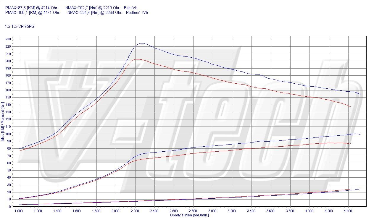 Chip Tuning Volkswagen Polo 6R 1.2 TDI 55kW 74HP