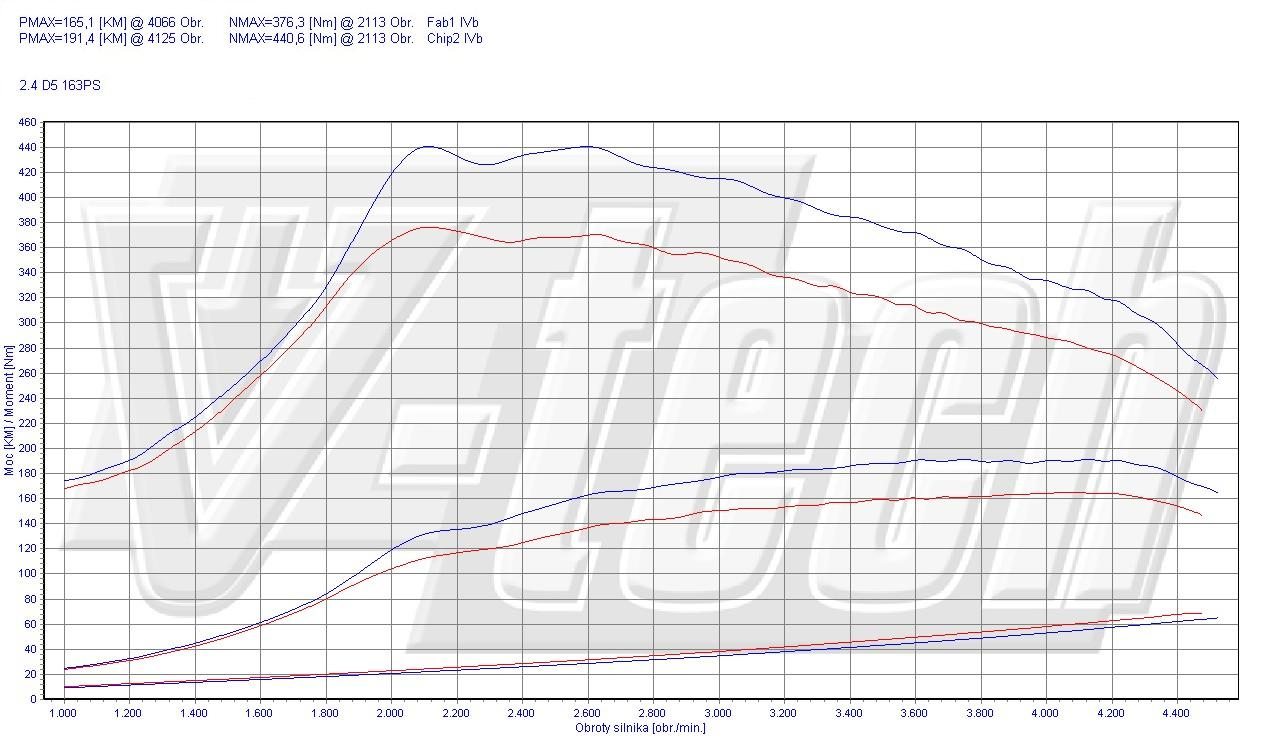 Chip Tuning Volvo XC90 2.4 D5 120kW 161HP