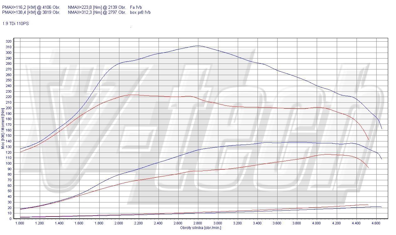 Chip Tuning Volkswagen Passat B4 1.9 TDI 81kW 109HP