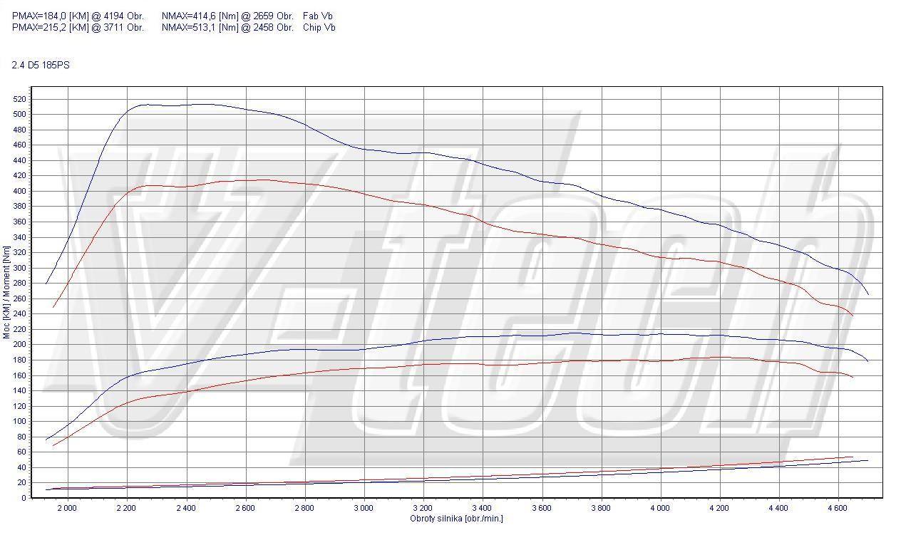 Chip Tuning Volvo S80 2.4 D5 136kW 185KM