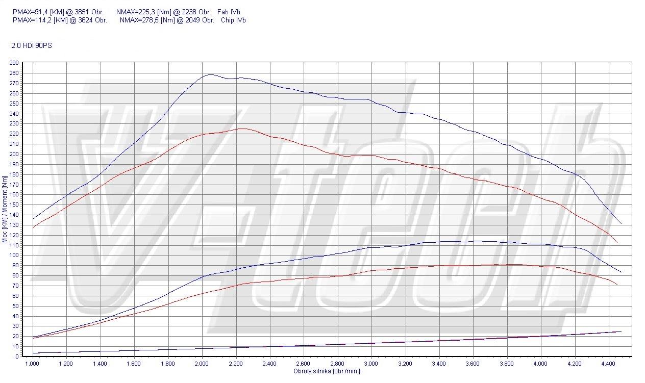 Chip Tuning Citroen Berlingo 2.0 HDi 90 KM 66 kW