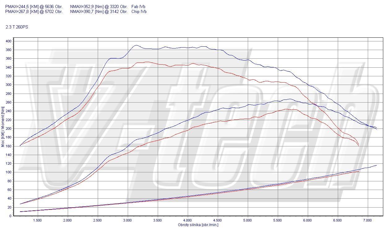 Chip Tuning Mazda CX-7 2.3 MZR DISI 260 KM 191 kW