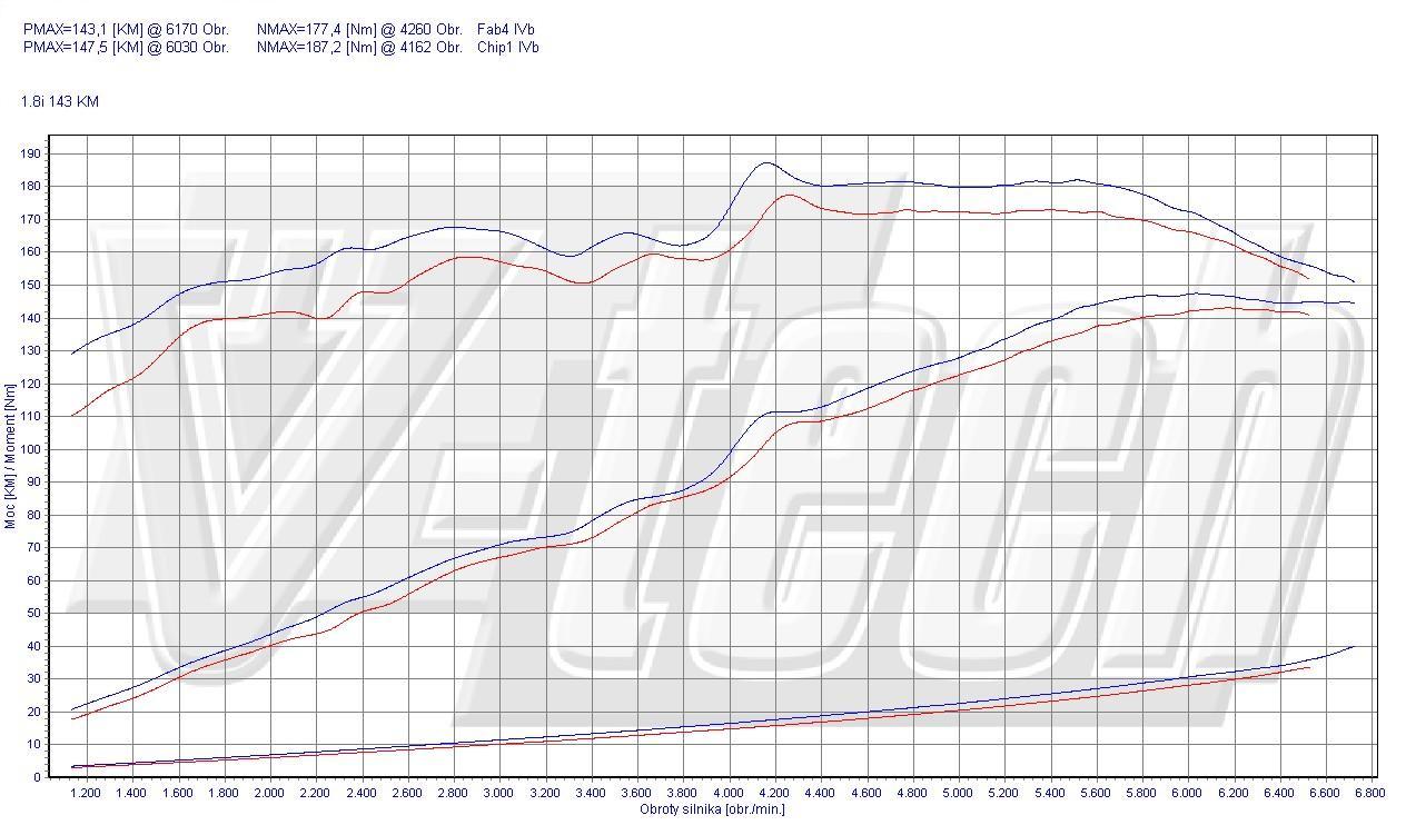 Chip Tuning Mitsubishi Lancer 1.8 MIVEC 143 KM 105 kW