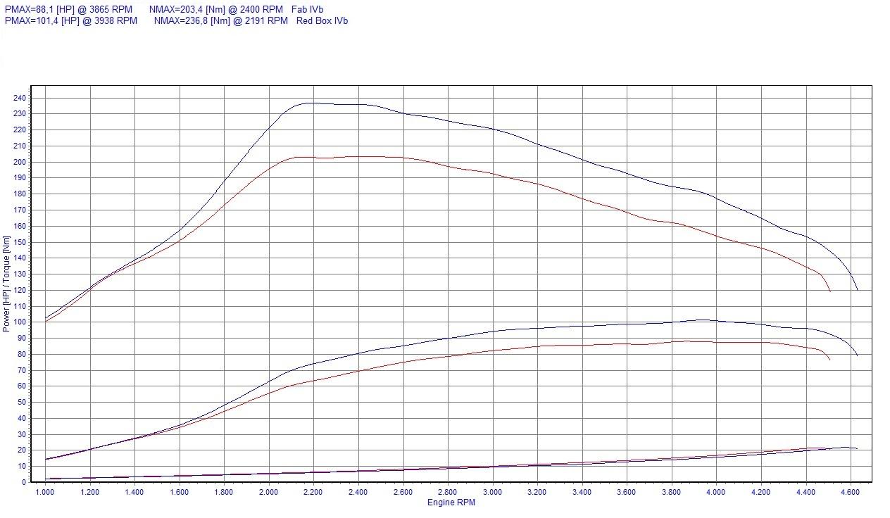 Chip Tuning Dacia Logan 1.5 dCi 63kW 86KM