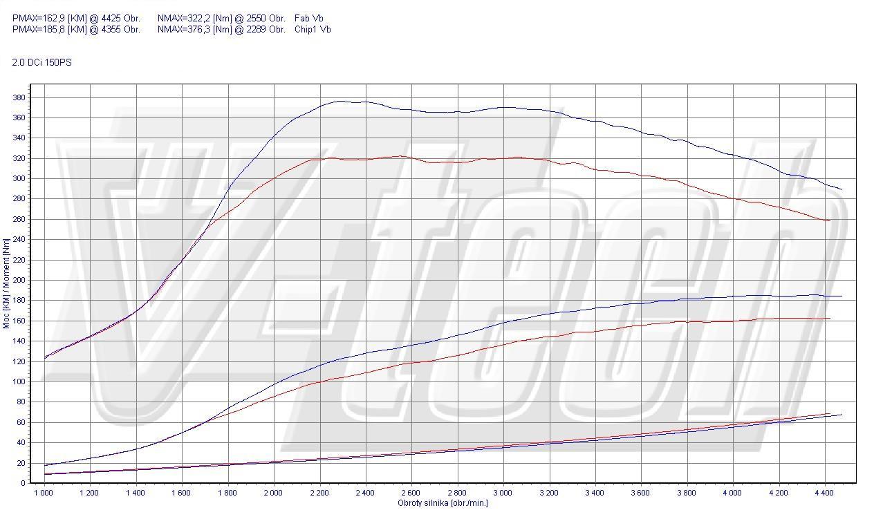 Chip Tuning Nissan Qashqai I 2.0 dCi 110kW 150KM