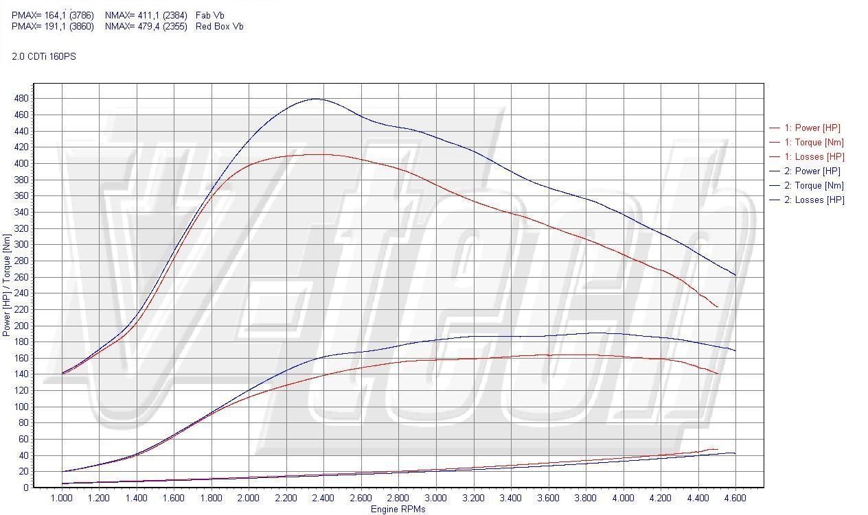 Chip Tuning Opel Insignia przed FL 2.0 CDTi 118kW 160KM