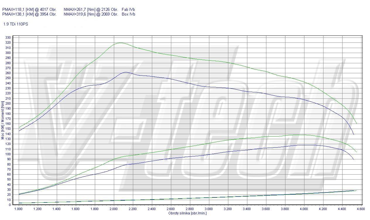 Chip Tuning Skoda Octavia 1.9 TDI 110 KM 81 kW
