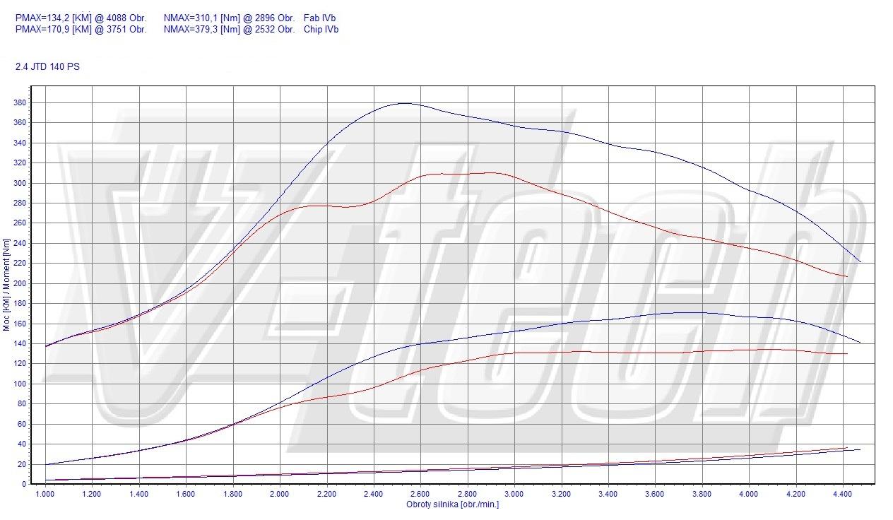 Chip Tuning Alfa Romeo 166 2.4 JTD 103kW 138HP