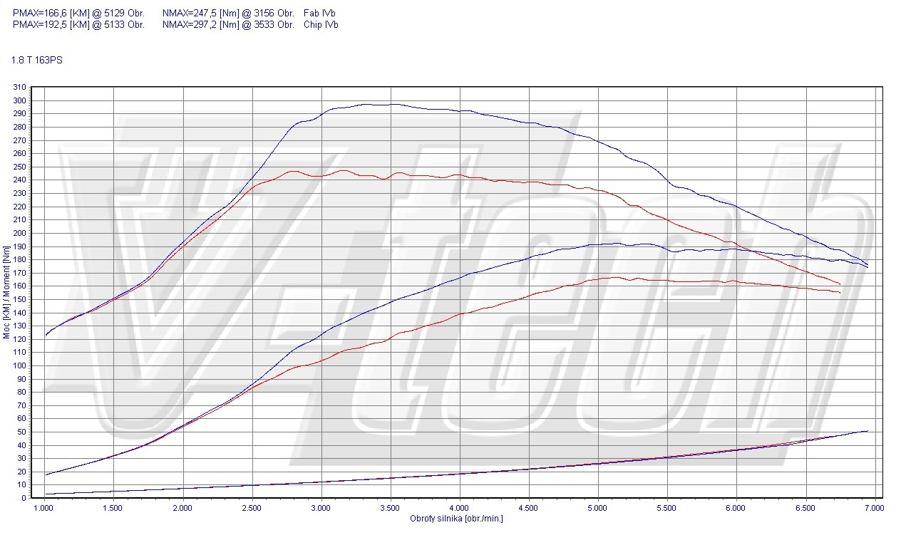 Chip Tuning Audi A4 B7 1.8 T 120kW 161HP