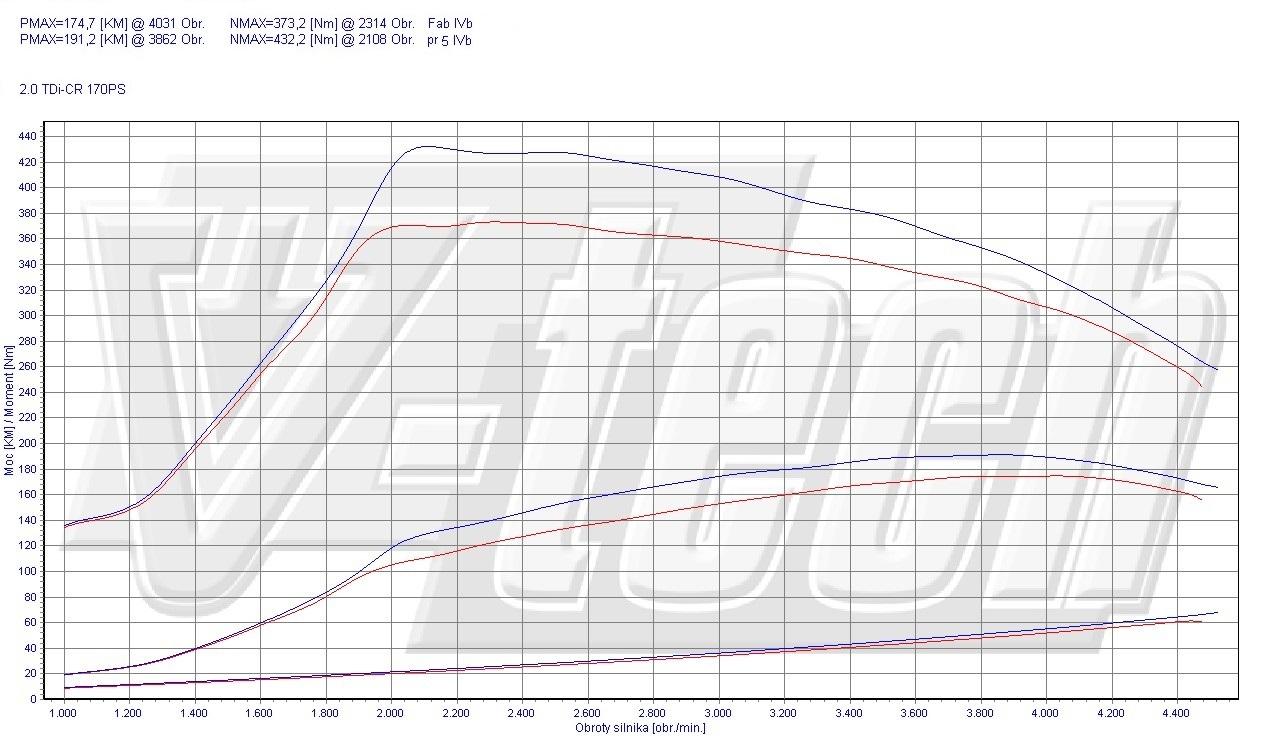 Chip Tuning Audi A6 C6 2.0 TDI CR 125kW 168HP