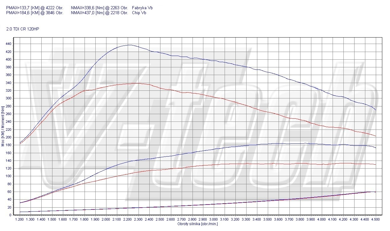 Chip Tuning Audi A4 B8 2.0 TDI CR 88kW 118HP