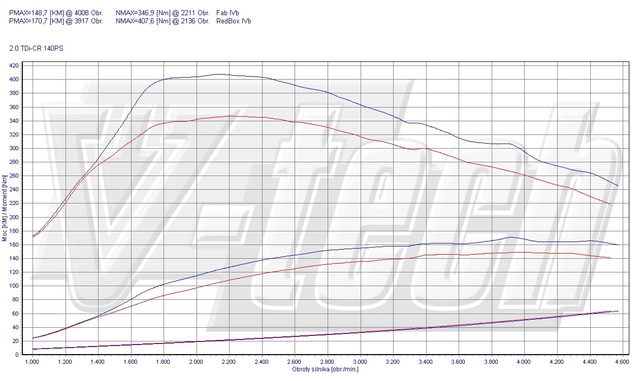Chip Tuning Audi Q3 2.0 TDI CR 103kW 138HP