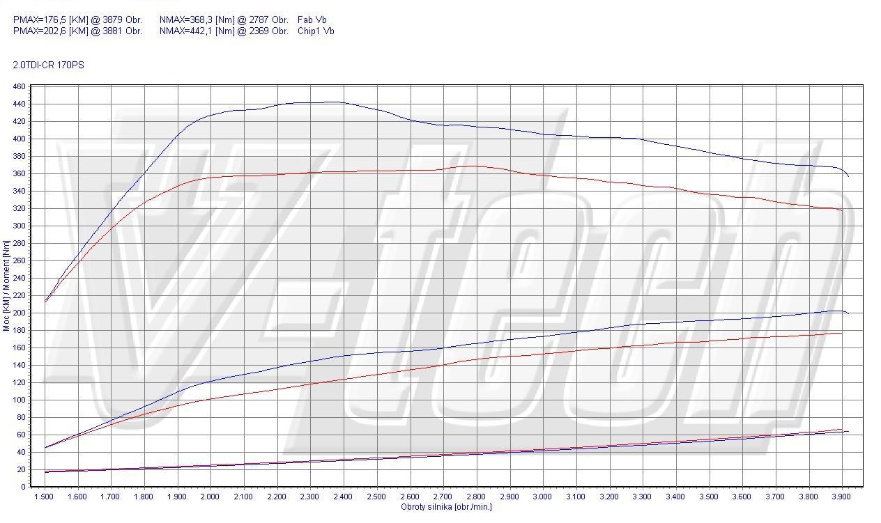 Chip Tuning Audi Q5 2.0 TDI CR 125kW 168HP