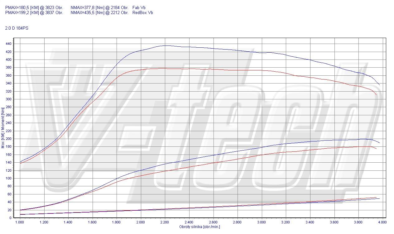 Chip Tuning BMW 5 F10 520d 135kW 181HP