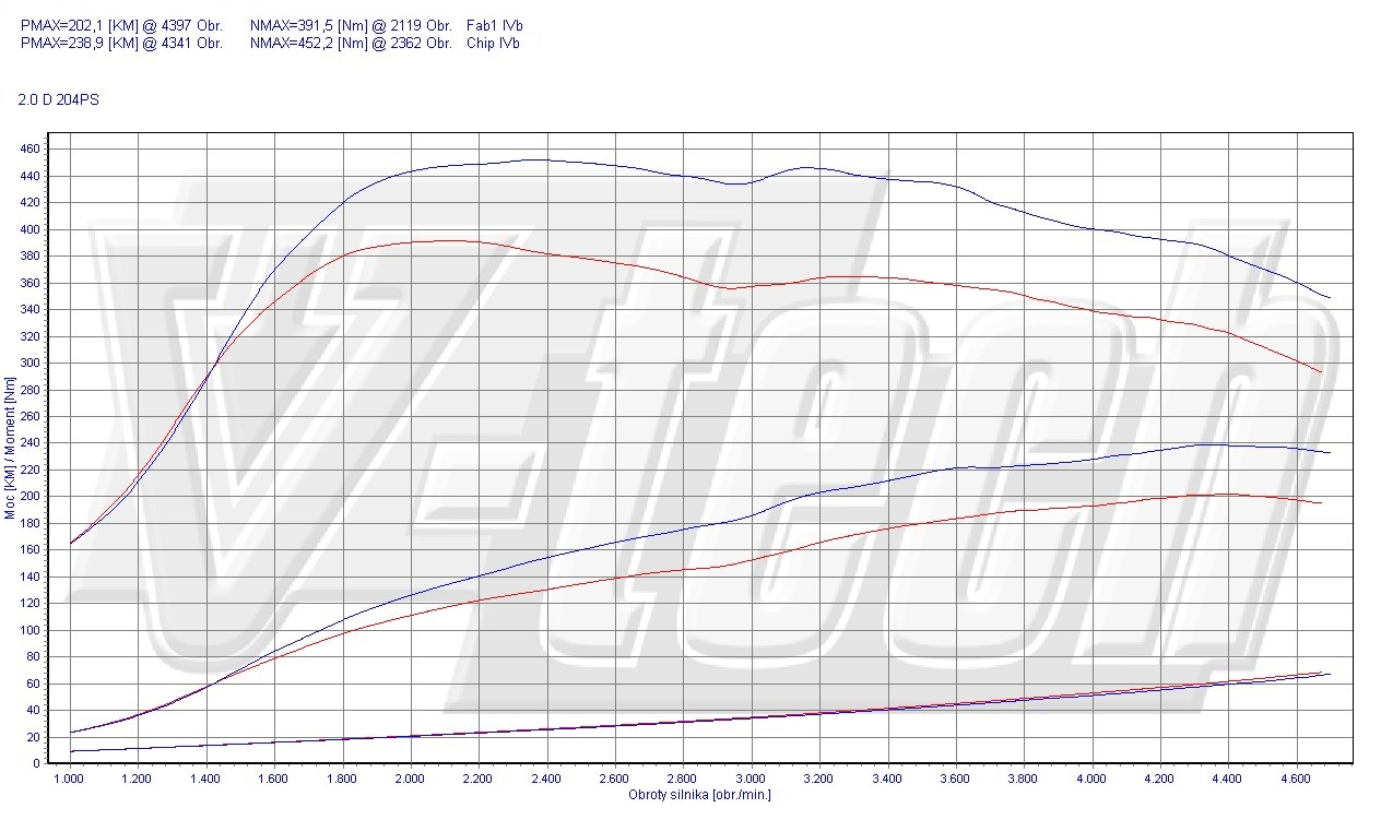Chip Tuning BMW X1 E84 23d 150kW 201HP