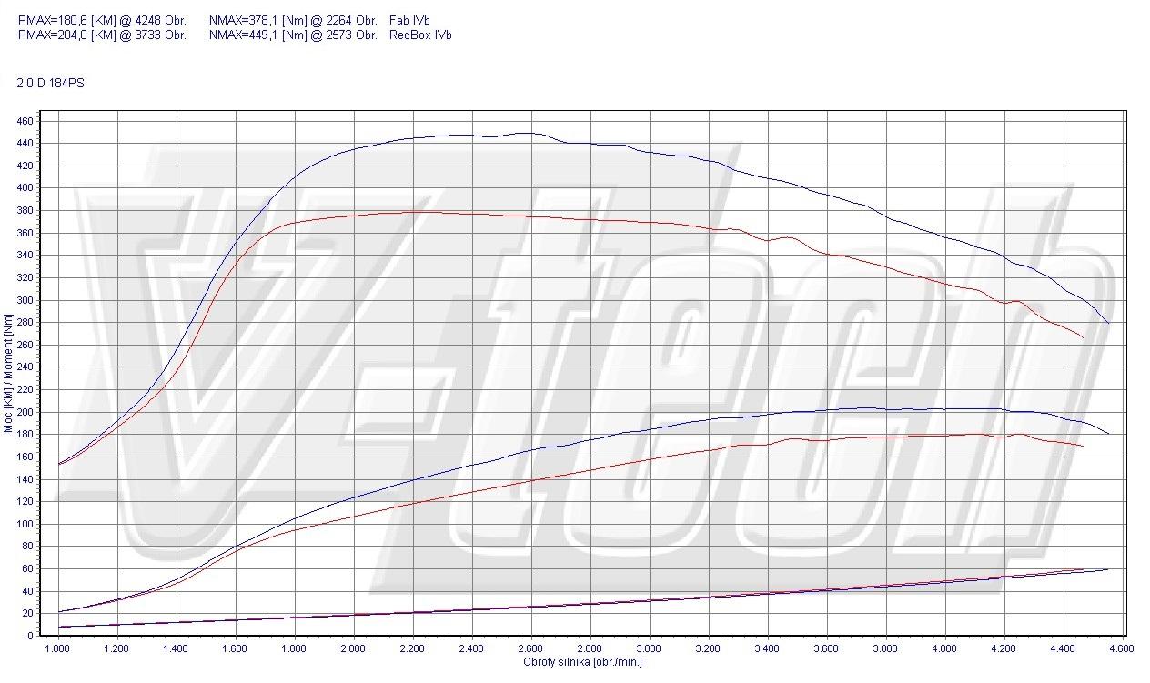 Chip Tuning BMW X3 F25 20d 135kW 181HP