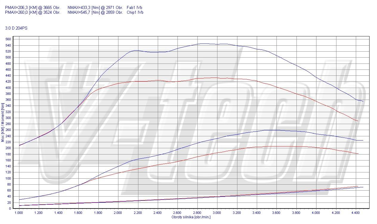 Chip Tuning BMW X3 E83 30d 150kW 201HP