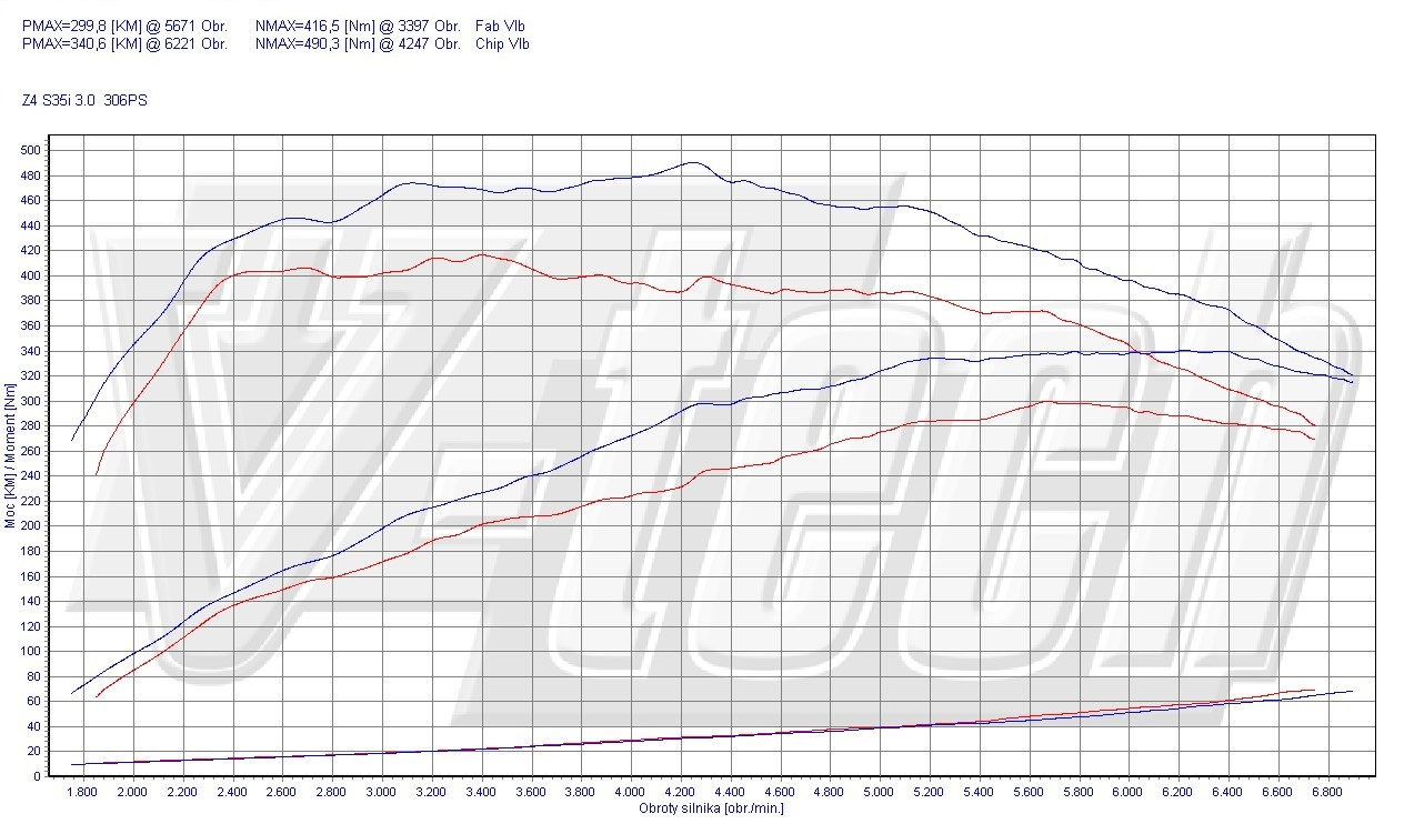 Chip Tuning BMW Z4 E89 sDrive 35i 225kW 302HP