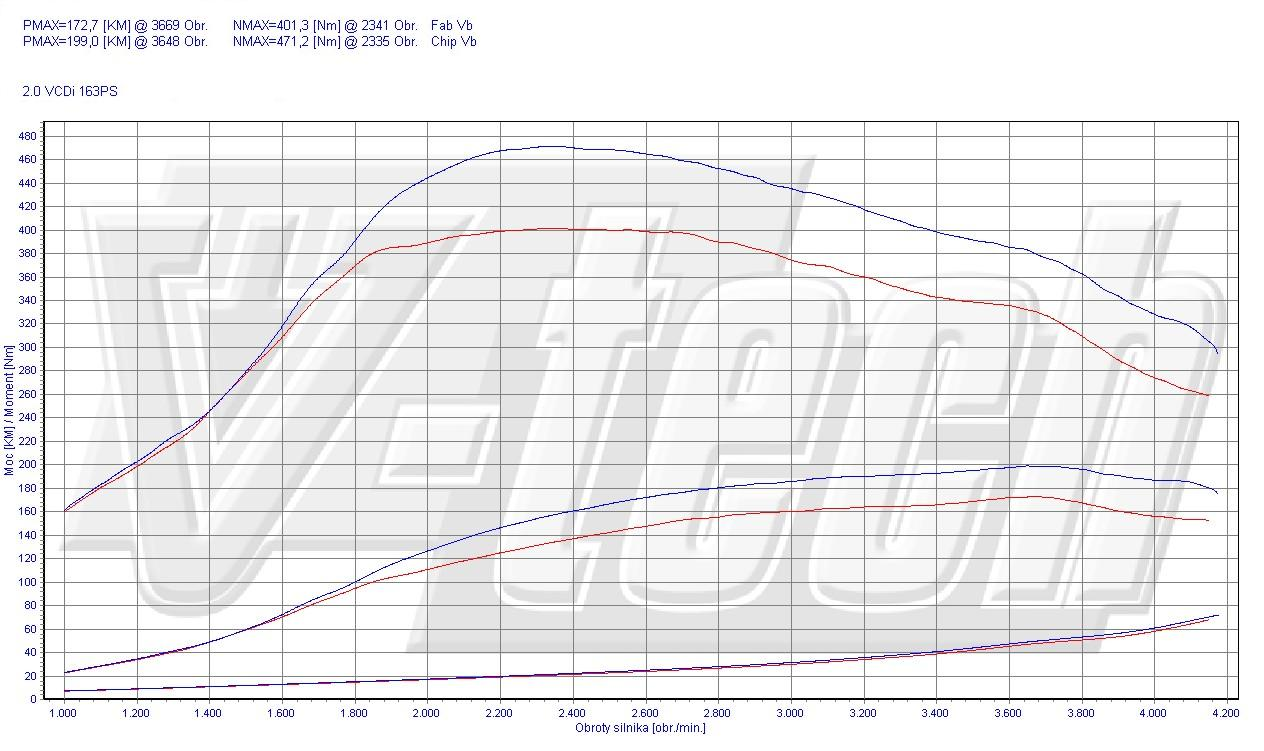 Chip Tuning Chevrolet Orlando 2.0 VCDi 120kW 161HP