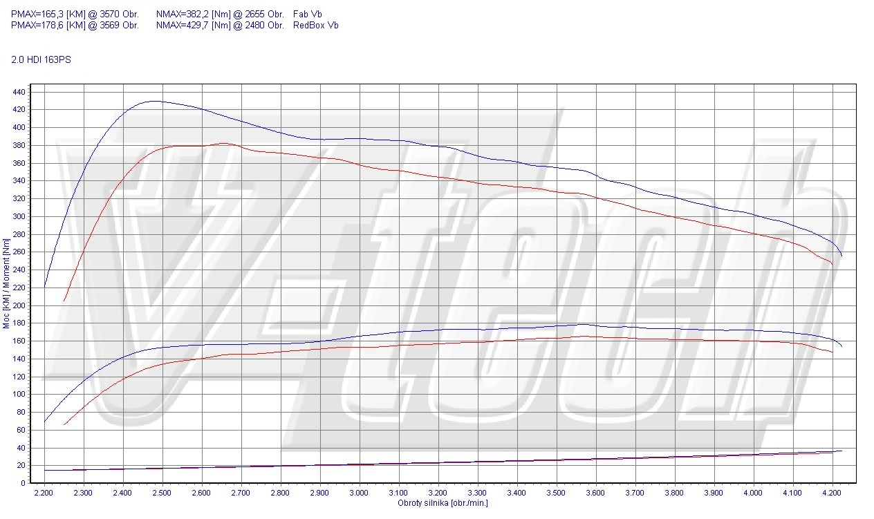 Chip Tuning Citroen DS5 2.0 HDi 120kW 161HP