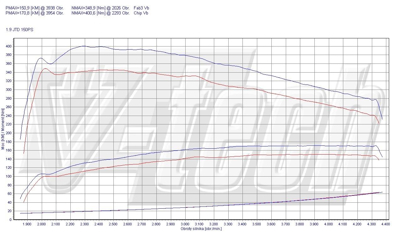 Chip Tuning Fiat Croma 194 1.9 JTD Multijet 110kW 148HP