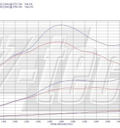 available options chip tuning fiat ducato 230 244 2 3 jtd  [ 1264 x 751 Pixel ]