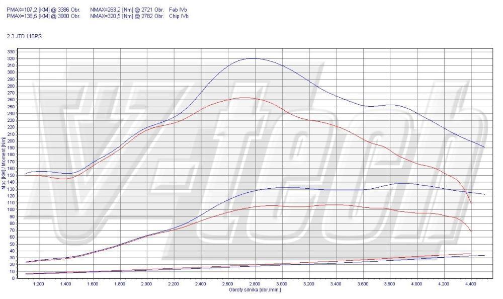 medium resolution of available options chip tuning fiat ducato 230 244 2 3 jtd