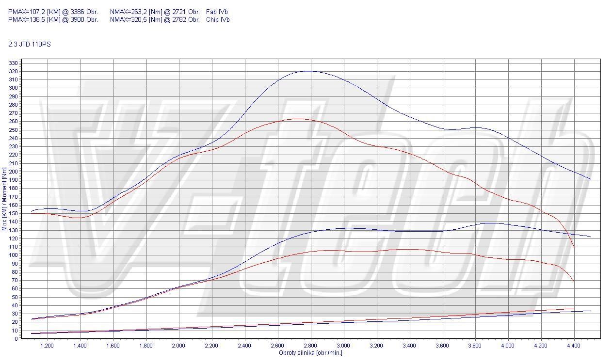 hight resolution of available options chip tuning fiat ducato 230 244 2 3 jtd