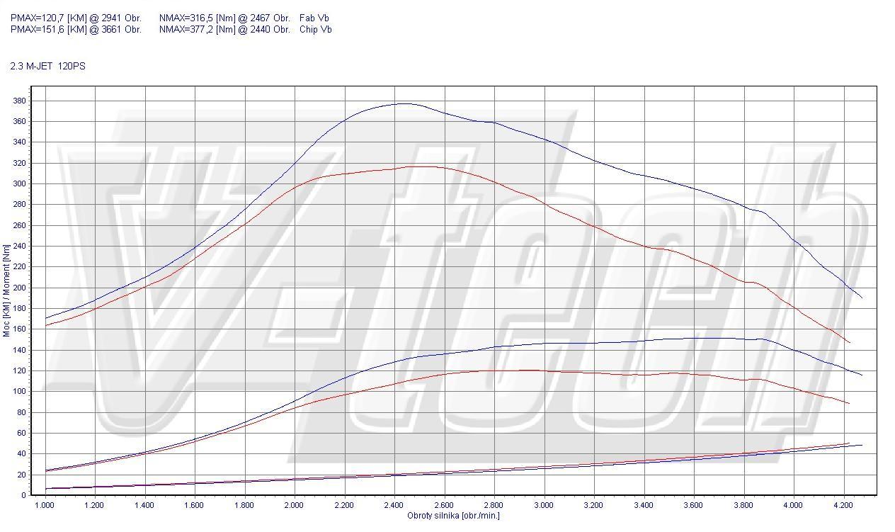 Chip Tuning Fiat Ducato 250 120 Multijet 2.3 JTD 88kW 118HP