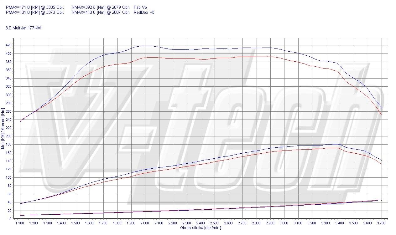 Chip Tuning Fiat Ducato 250 180 Multijet 3.0 JTD 130kW 174HP