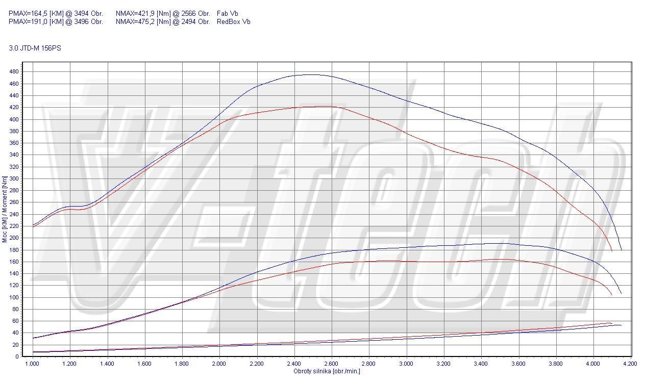 Chip Tuning Fiat Ducato 250 160 Multijet 3.0 JTD 116kW 155HP