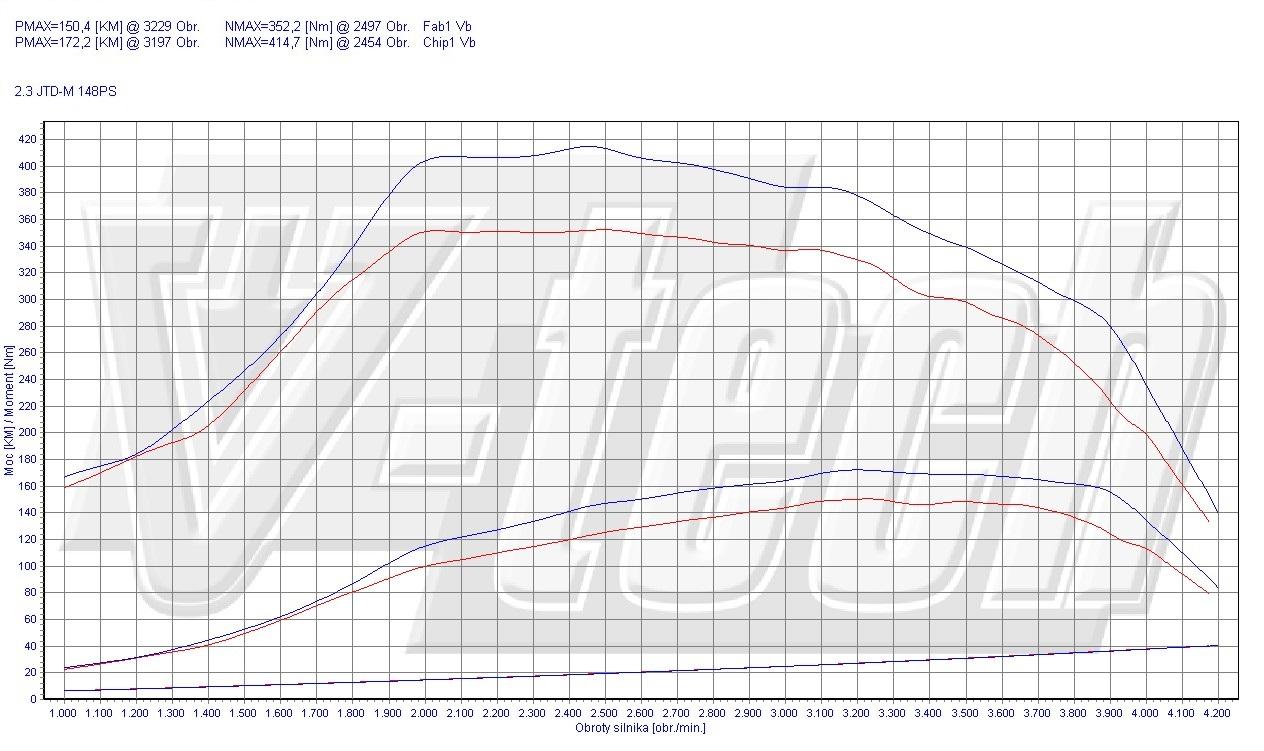 Chip Tuning Fiat Ducato 250 150 MutliJet 2.3 JTD 109kW 146HP