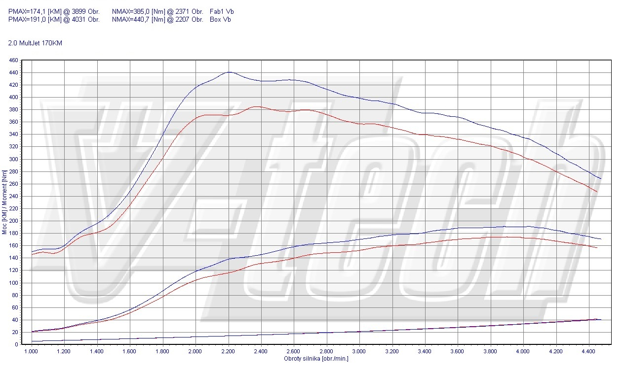 Chip Tuning Fiat Freemont 2.0JTDm 125kW 168HP