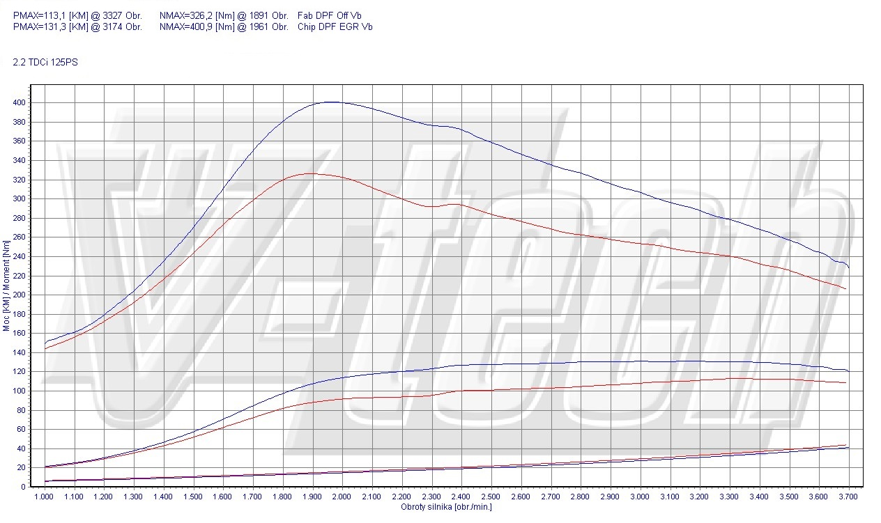 Chip Tuning Ford Transit VII 2.2 TDCi 2011 92kW 123HP