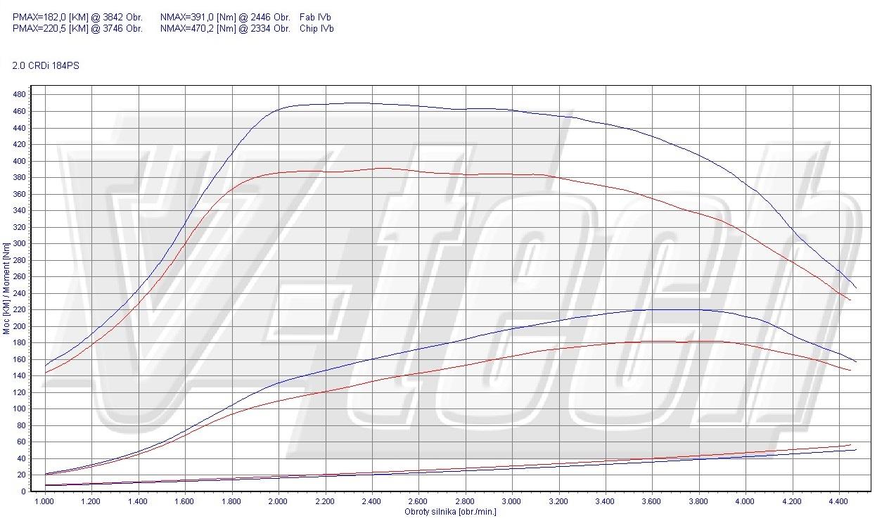 Chip Tuning Hyundai ix35 2.0 CRDi 137kW 181HP