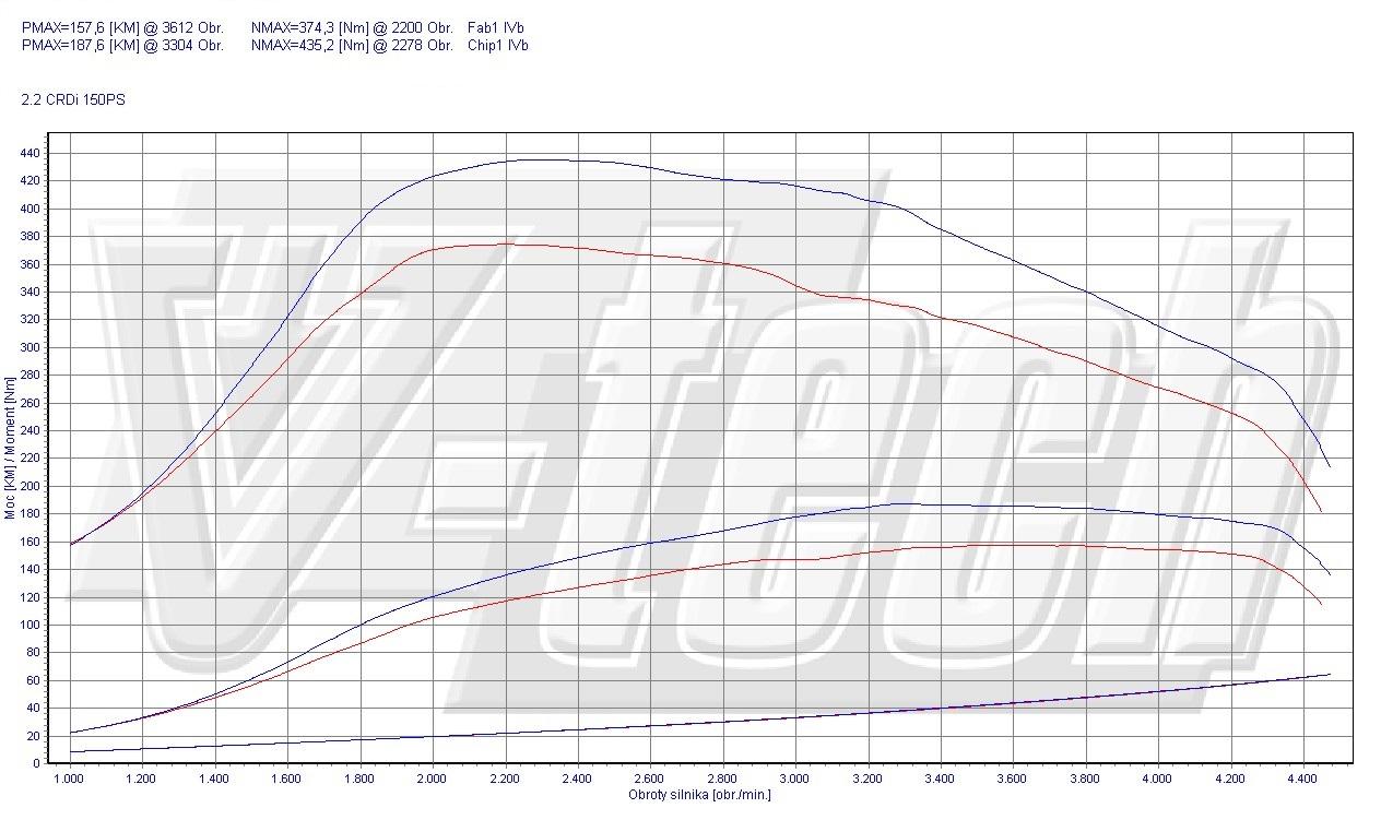 Chip Tuning Hyundai Santa Fe SM 2.2 CRDi 110kW 148HP