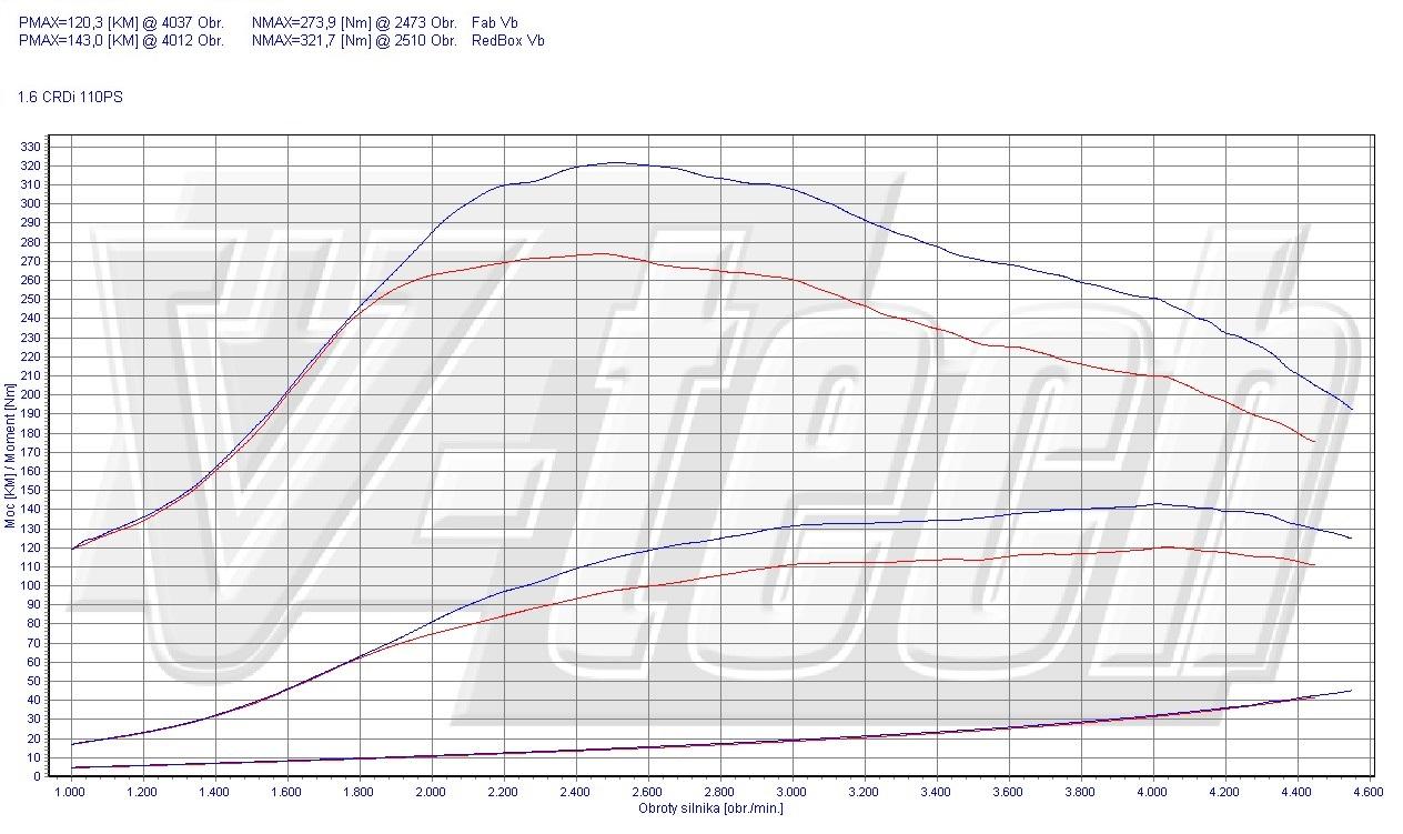 Chip Tuning Hyundai i30 I 1.6 CRDi 81kW 108HP